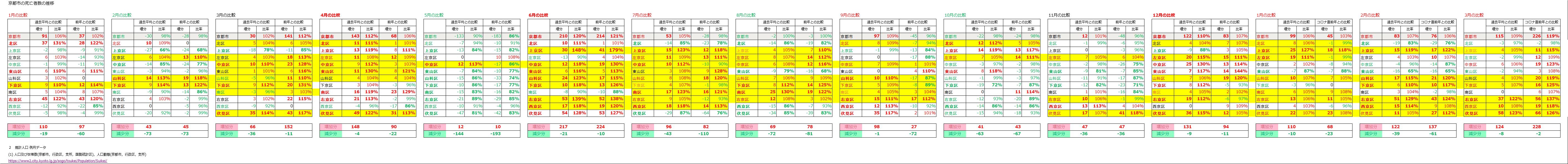 %E4%BA%AC%E9%83%BD%E5%B8%82%E6%AD%BB%E8%80%85%E6%AF%94%E8%BC%83.png