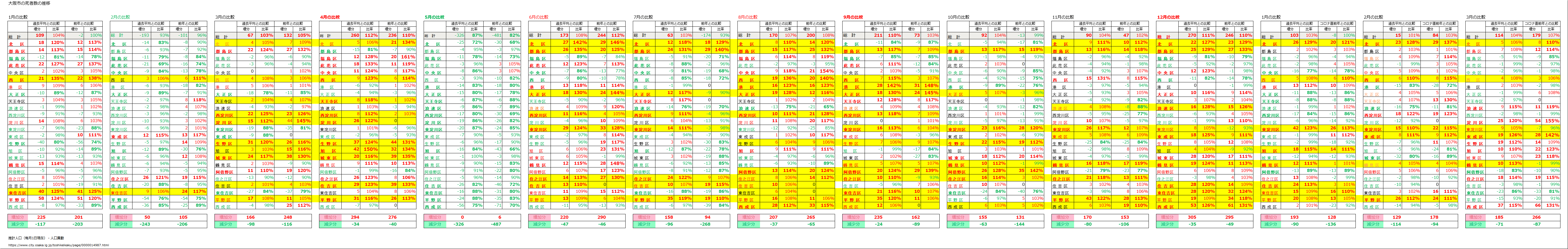 %E5%A4%A7%E9%98%AA%E5%B8%82%E6%AD%BB%E8%80%85%E6%AF%94%E8%BC%83.png