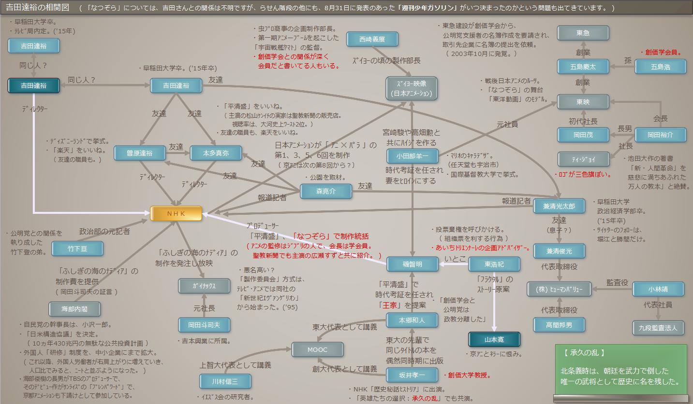 吉田達裕の相関図