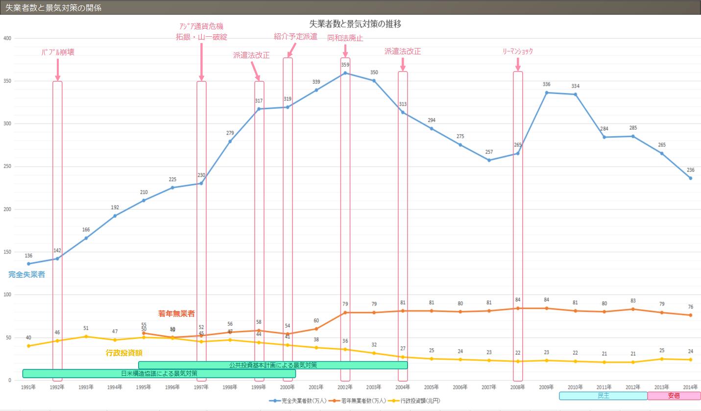 失業者数と景気対策の関係(グラフ)