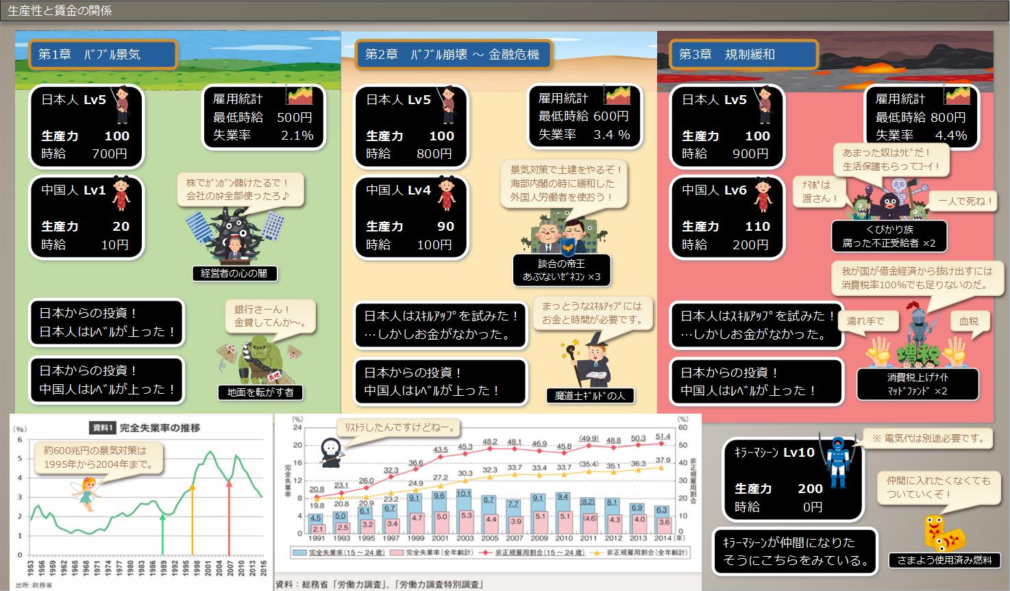 【社会】私たち日本人は、着実に貧しくなってきている★3 YouTube動画>2本 ->画像>58枚