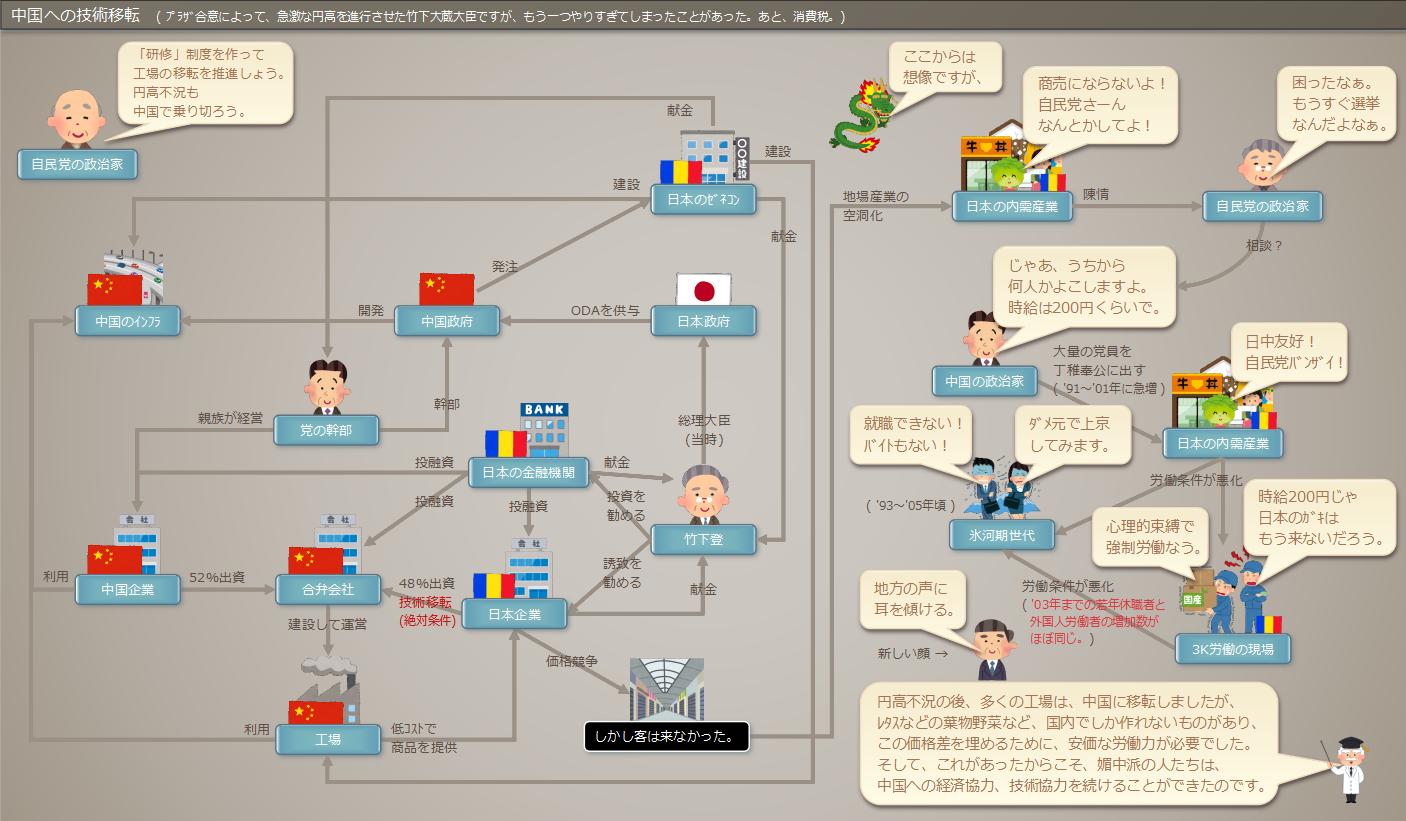 中国への技術移転