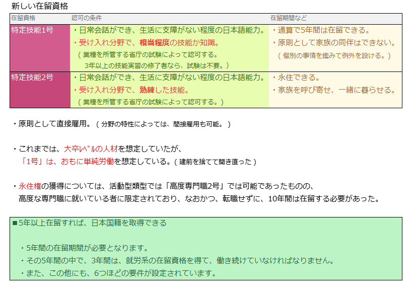 【自公】外国人材受け入れ拡大法案の会期内成立目指す YouTube動画>4本 ->画像>46枚