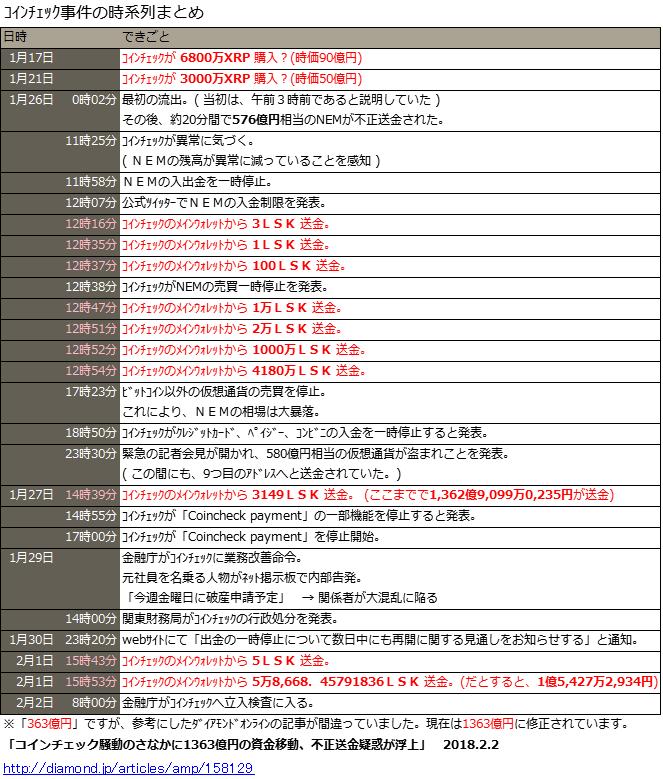 【仮想通貨】ビットコイン、一時90万円割れ★3 YouTube動画>4本 ->画像>60枚